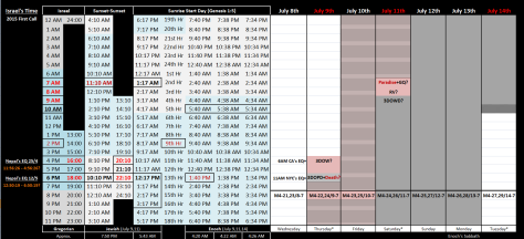 July 9-14 Timetable