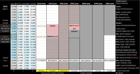 June 22-28 Chart